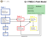 Quality One Three Path Model